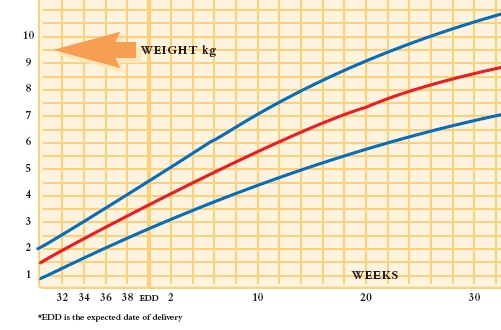 Baby boy weight and length