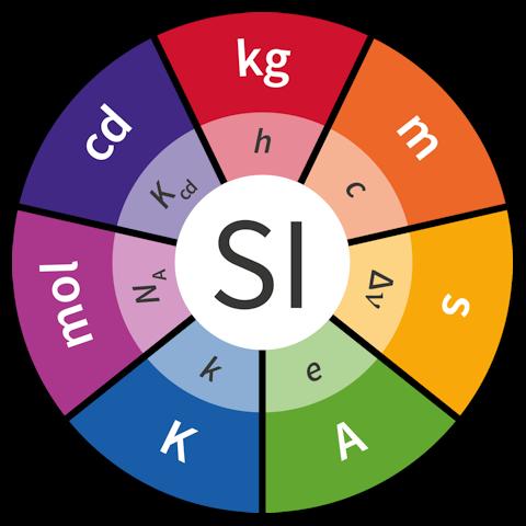 SI defining constants